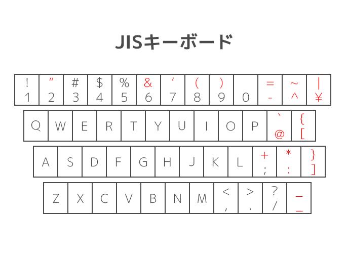 日本語配列キーボードの記号キー比較